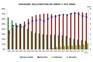 Evoluzione del debito pubblico italiano