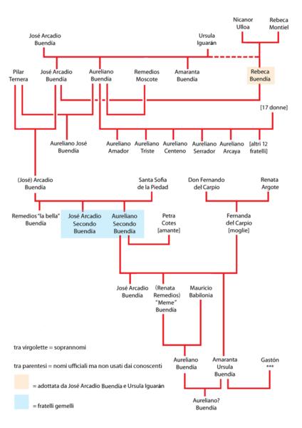 424px-albero_genealogico_buendia