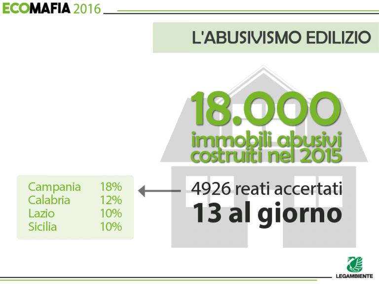 ecomafia_slides_8_abusivismo-768x576